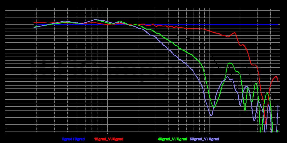 RT850_0-15-30-45-60_v_normalized