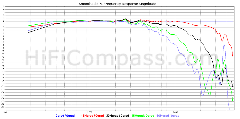 amt2-4_offaxis_horizontal_normalized_5-30db