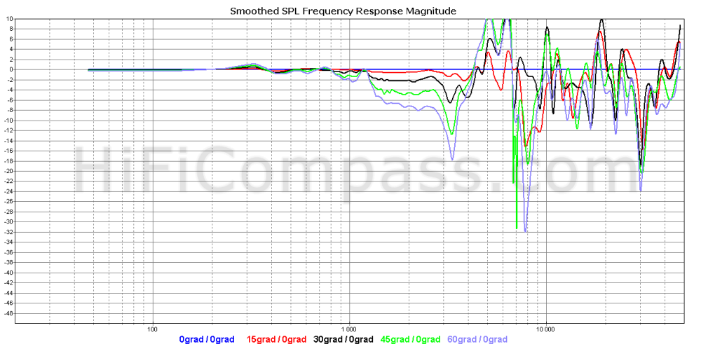 apm-33_woofer_offaxis_normalized_10-50db