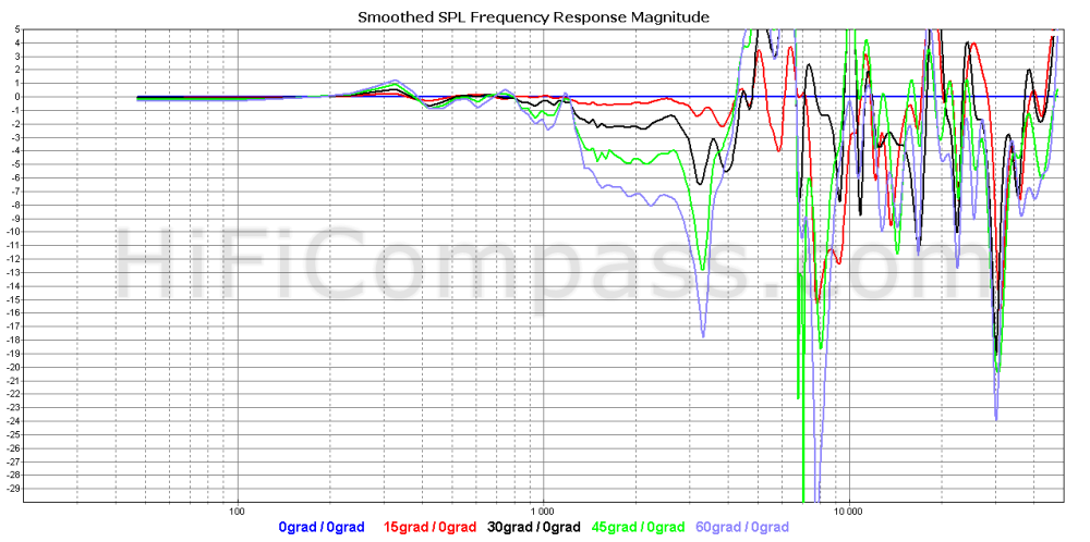 apm-33_woofer_offaxis_normalized_5-30db