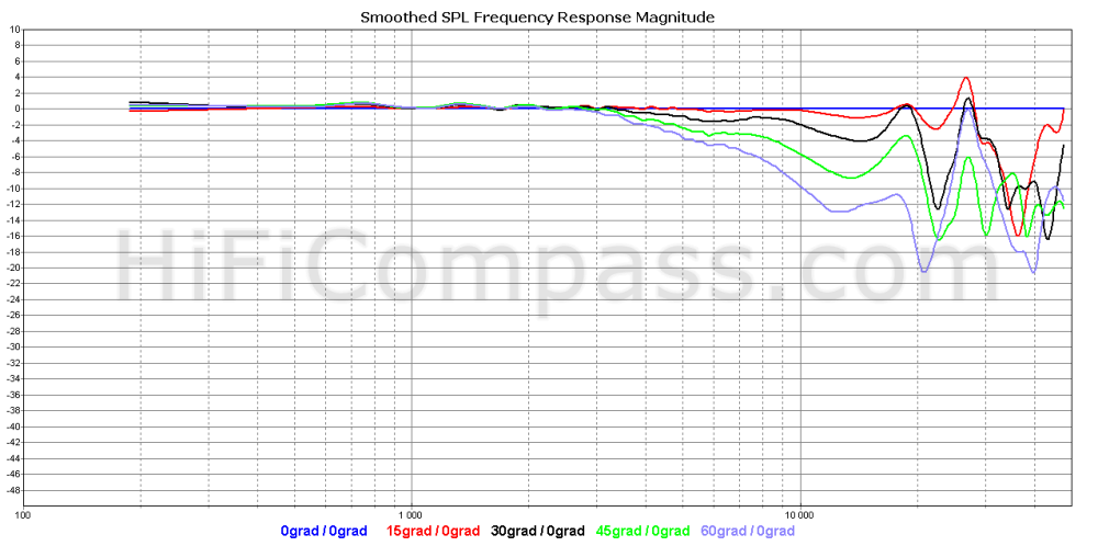 sb26adc-c000-4_offaxis_normalized_10-50db