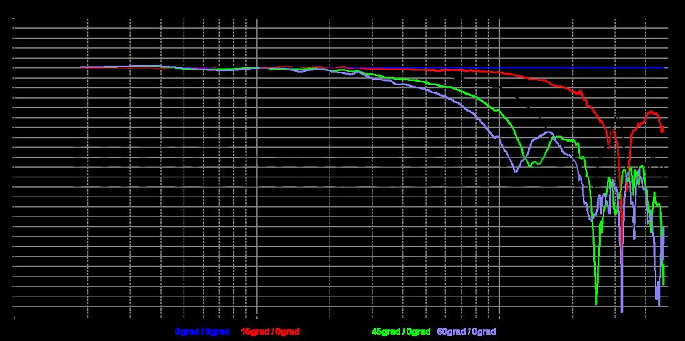 sb29rdac-c000-4_offaxis_normalized_10-50db