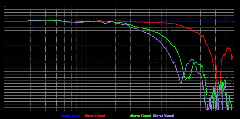 sb29rdac-c000-4_offaxis_normalized_5-30db