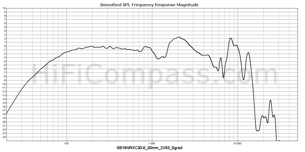 sb15nrxc30-8_20mm_2v83_0grad