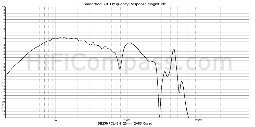 sb23mfcl45-8_20mm_2v83_0grad