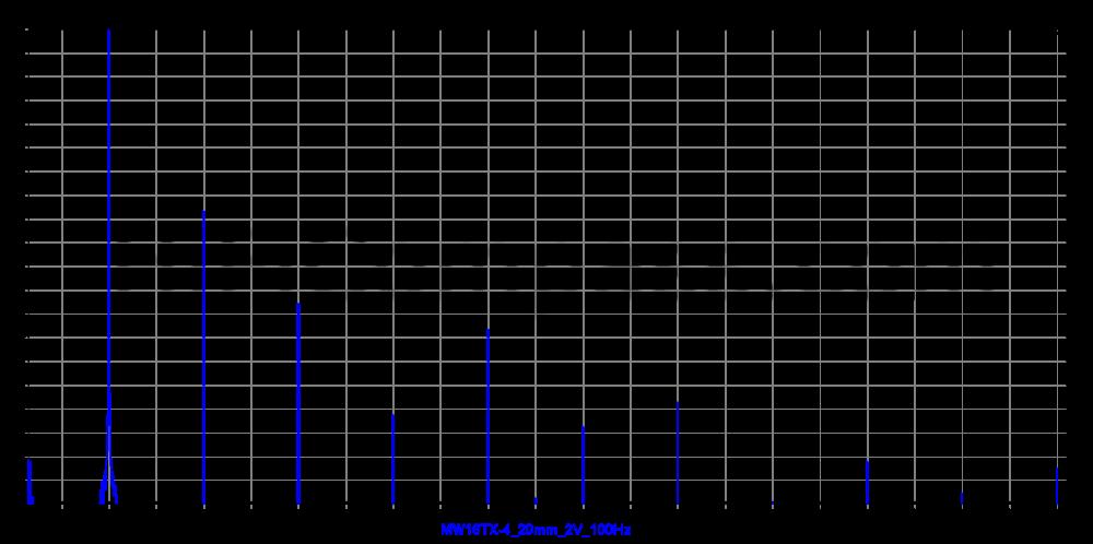 mw16tx-4_20mm_2v_100hz