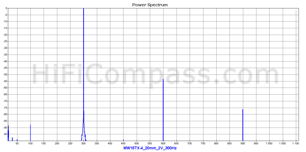 mw16tx-4_20mm_2v_300hz