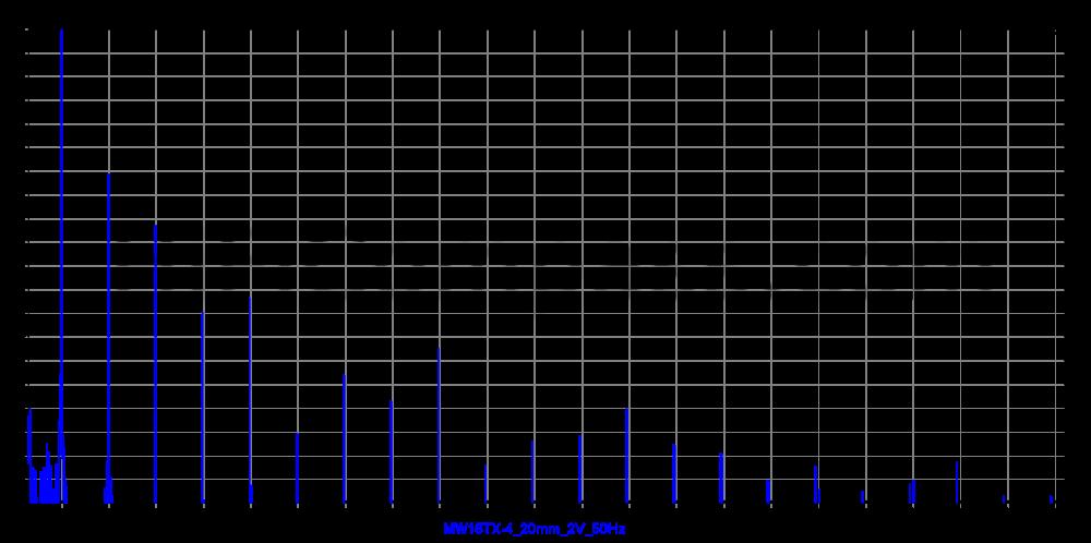 mw16tx-4_20mm_2v_50hz