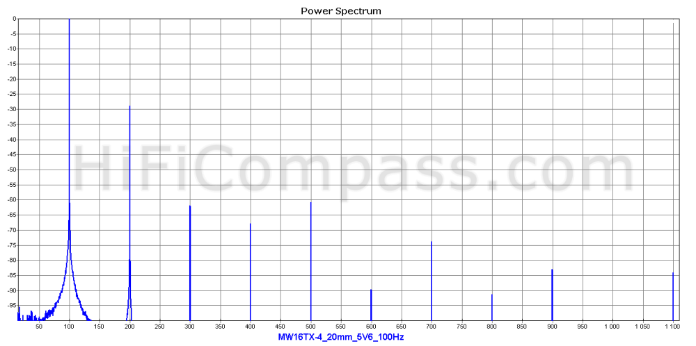mw16tx-4_20mm_5v6_100hz