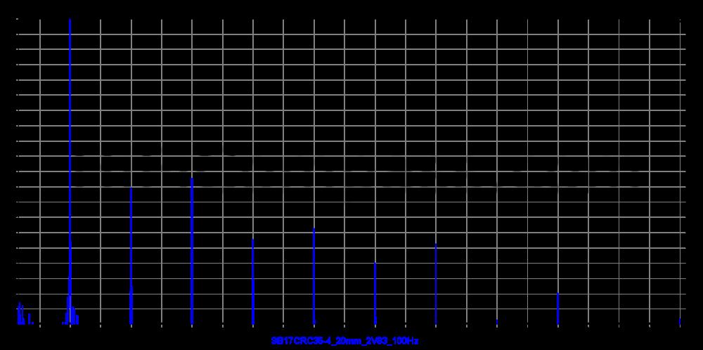 sb17crc35-4_20mm_2v83_100hz