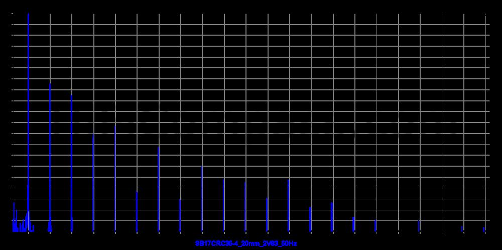 sb17crc35-4_20mm_2v83_50hz