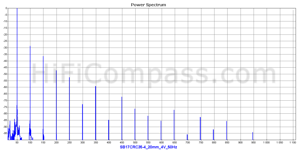 sb17crc35-4_20mm_4v_50hz