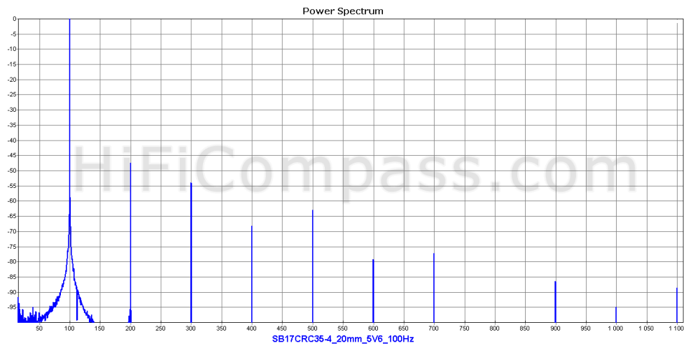 sb17crc35-4_20mm_5v6_100hz
