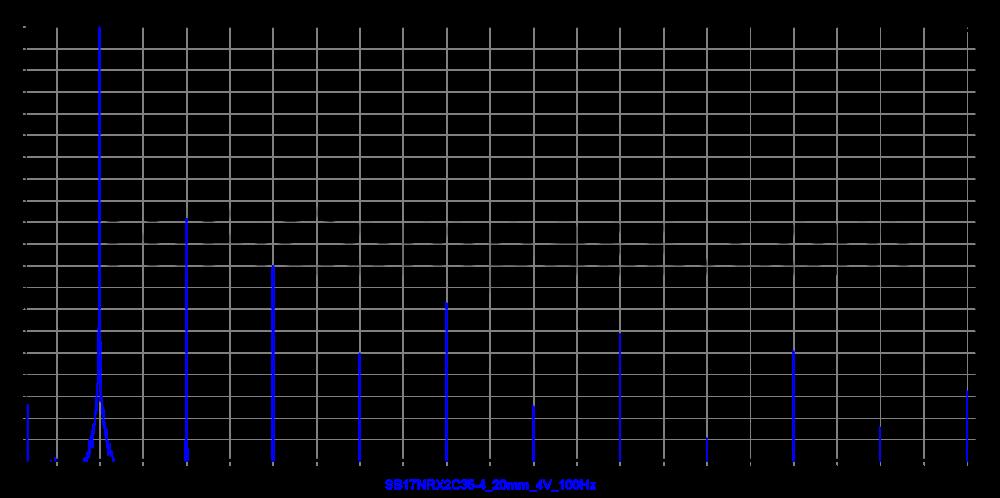 sb17nrx2c35-4_20mm_4v_100hz