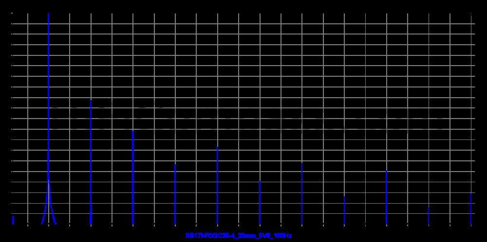 sb17nrx2c35-4_20mm_5v6_100hz