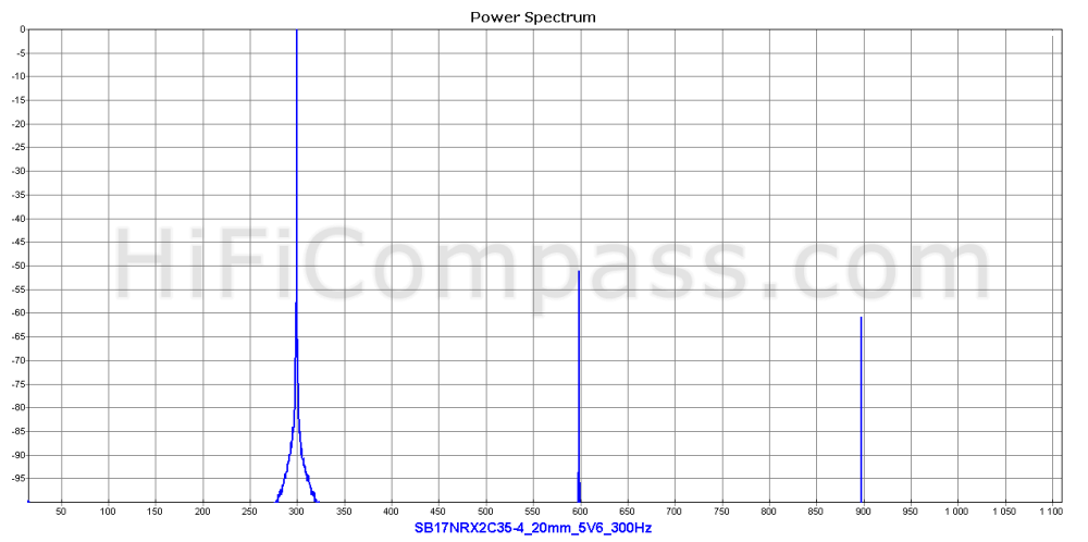 sb17nrx2c35-4_20mm_5v6_300hz