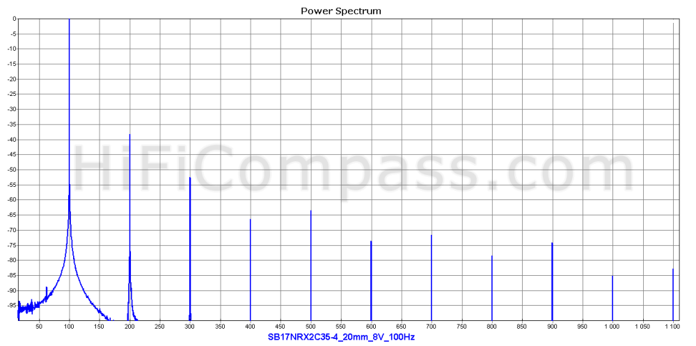 sb17nrx2c35-4_20mm_8v_100hz
