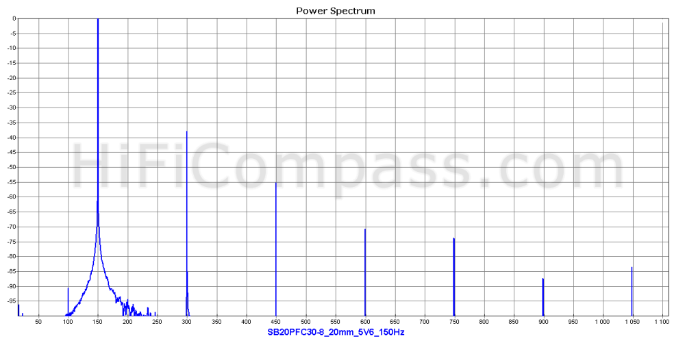 sb20pfc30-8_20mm_5v6_150hz