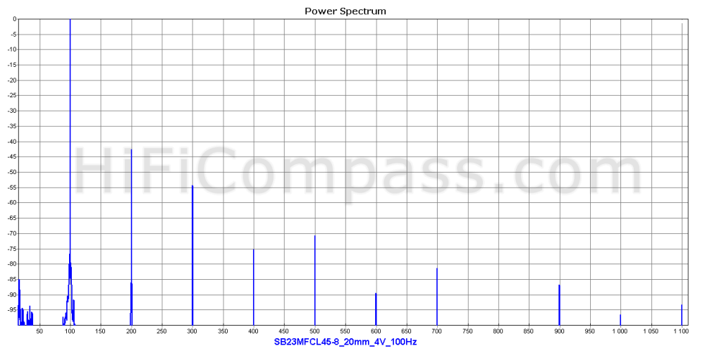 sb23mfcl45-8_20mm_4v_100hz