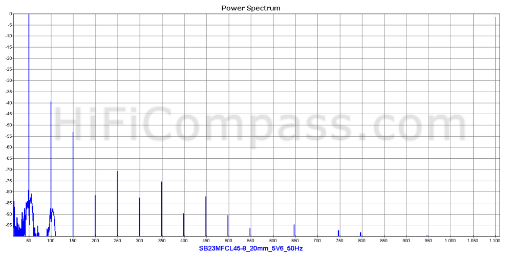 sb23mfcl45-8_20mm_5v6_50hz