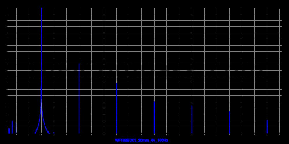 wf182bd03_20mm_4v_150hz