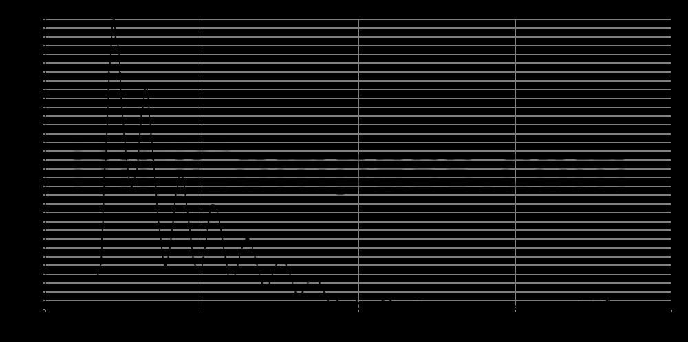 c173-4-091n_step_response