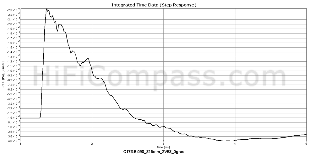 c173-6-090_step_response