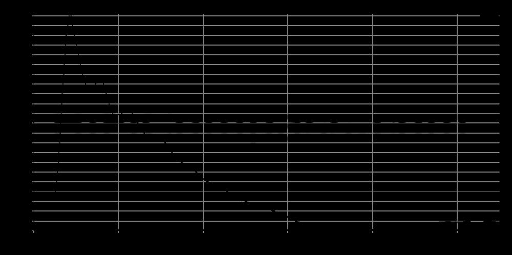 c180-6-keg_step_response