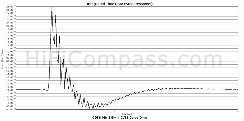 c25-6-158_step_response