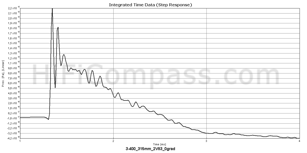 eton_3-400_step_response