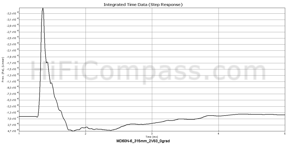 md60n-6_step_response