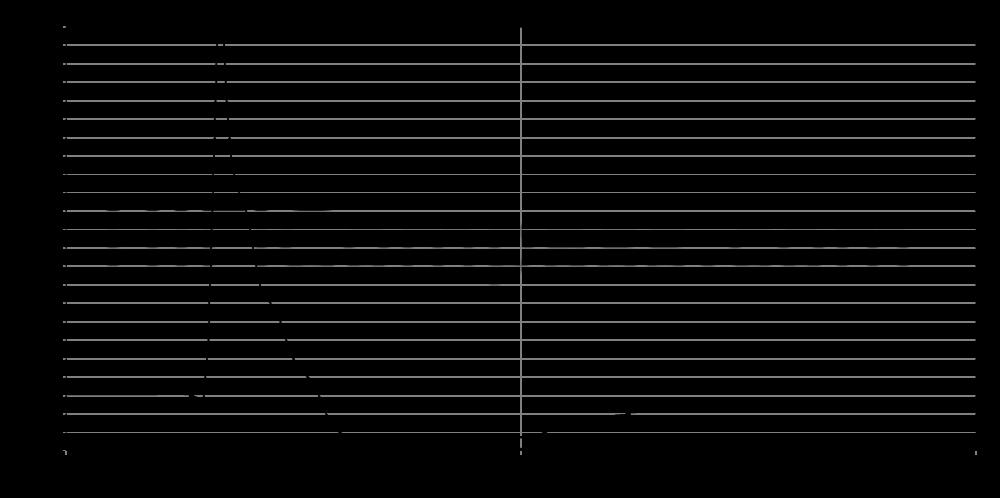 mdt-32s_step_response