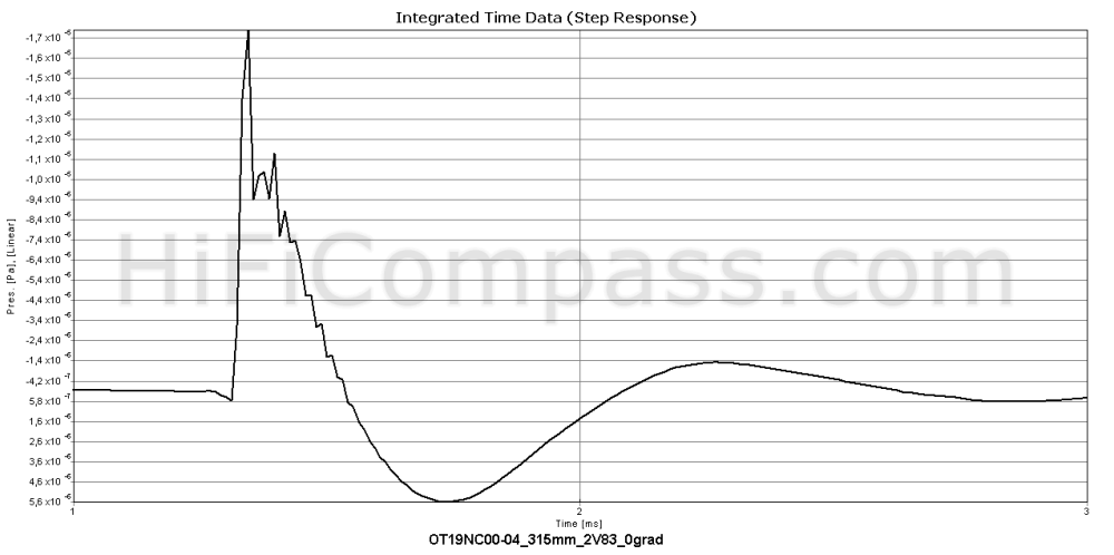 ot19nc00-04_step_response