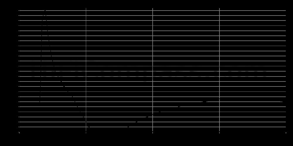rs52fn-8_step_response