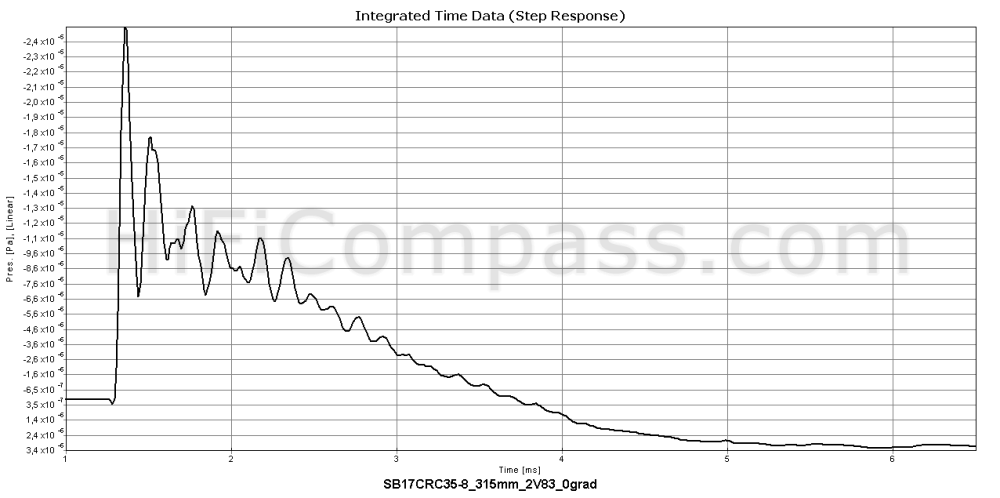 sb17crc35-8_step_response