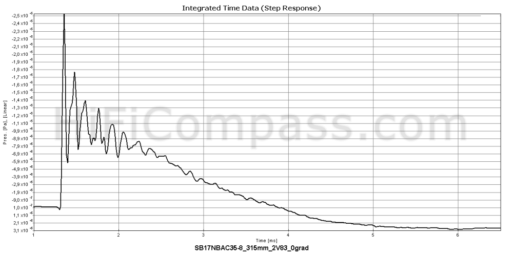 sb17nbac35-8_step_response