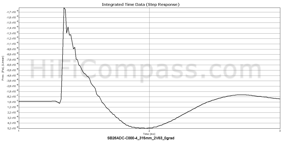 sb26adc-c000-4_step_response