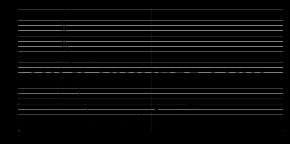 sb29rdnc-c000-4_step_response