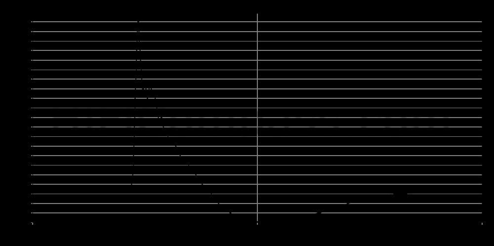 sb29sdac-c000-4_step_response