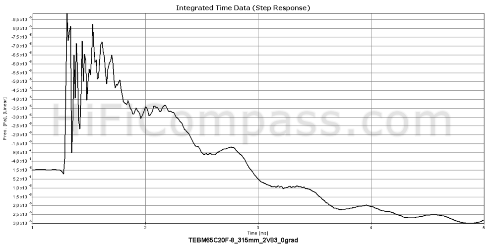 tebm65c20f-8_step_response
