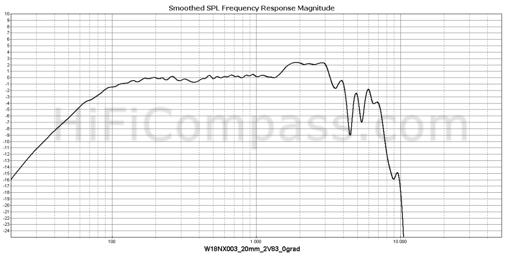 w18nx003-e0096-08_20mm_2v83_0grad